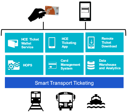 Rambus Ecebs Smart Ticketing Solutions