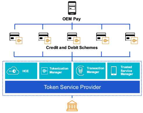 Diagram for Enabling Mobile Payments for NFC devices