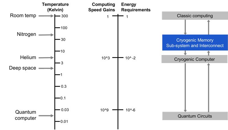 Cryogenic Memory diagram