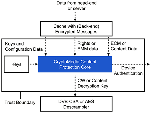 CryptoMedia Content Protection Core