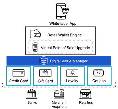 Unified Payment Platform diagram