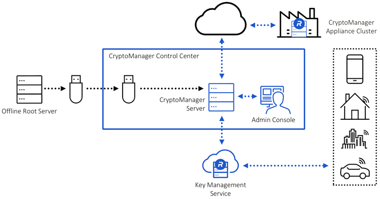 How CryptoManager Infrastructure works