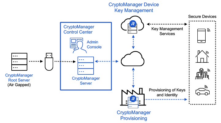 CryptoManager Provisioning