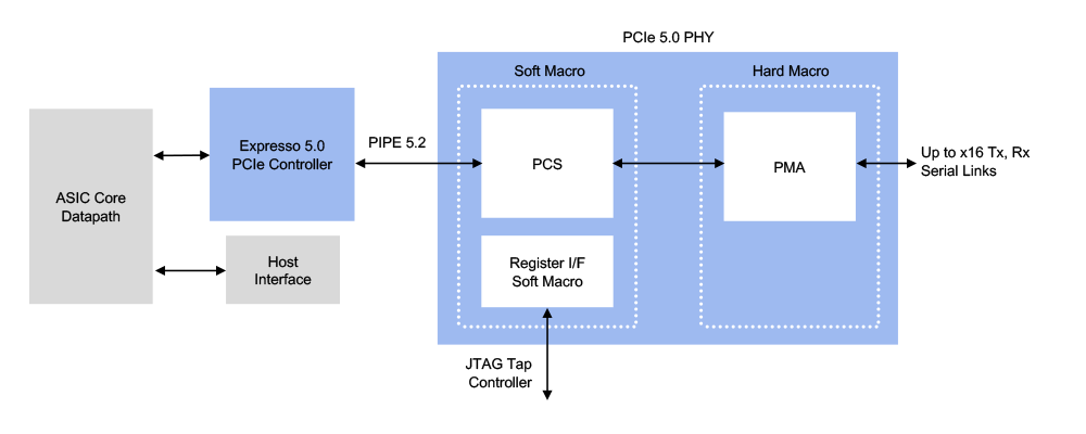 PCIe 5.0 Interface Subsystem Example