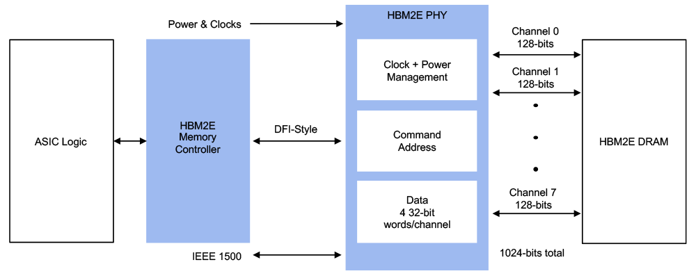 HBM2E Memory Interface Subsystem Example