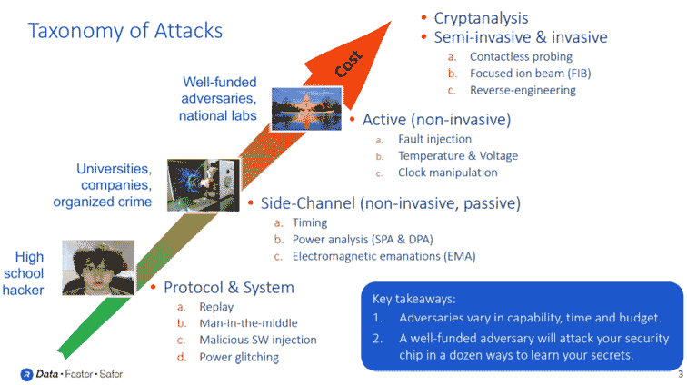 Taxonomy of Attacks graph