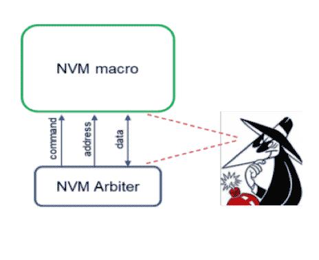 NVM Macro