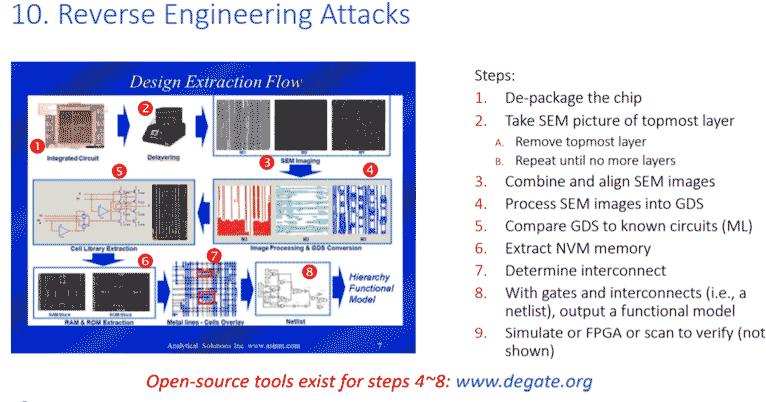 Reverse Engineering Attacks
