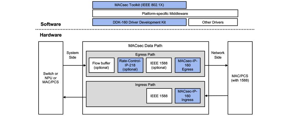 Single-port 1G to 100G MACsec Using MACsec-IP-160 Engine
