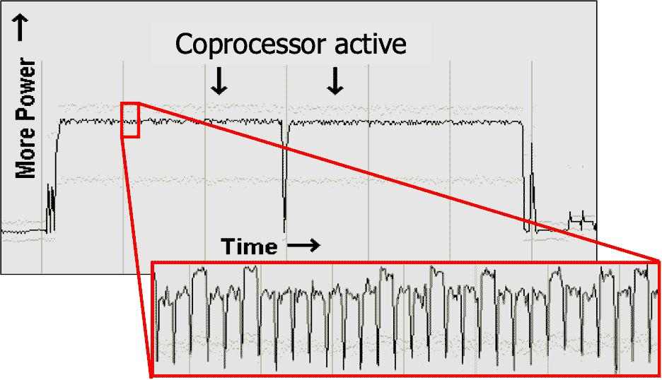RSA-CRT Power Trace