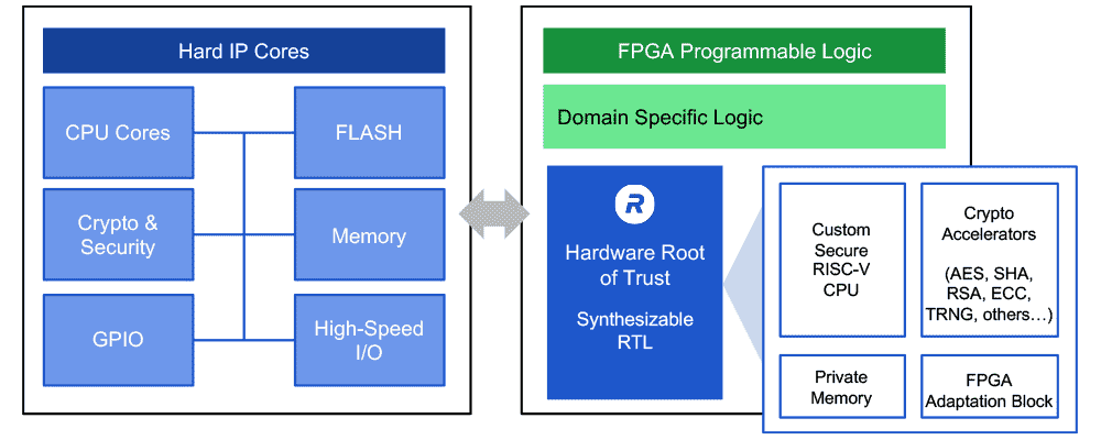 Secure Processing Inside FPGA Programmable Logic