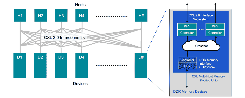 Diagram of CXL Memory Pooling Through Direct Connect