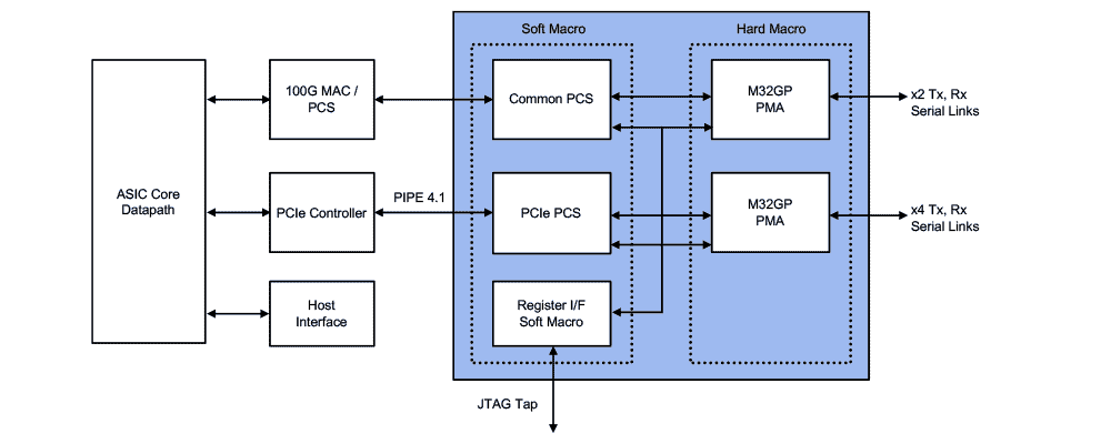 32G MPS PHY Subsystem Example