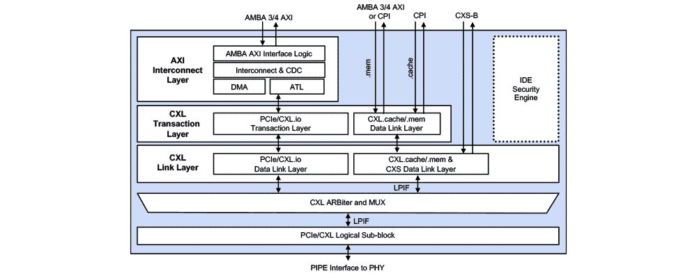 CXL 2.0 Controller with AXI Block Diagram